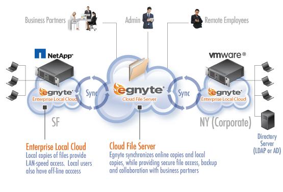 Egnyte Enhances Its Enterprise Hybrid Cloud Service With Storage Connect