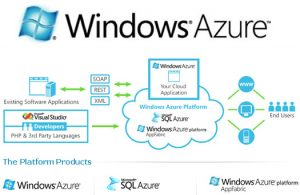 Windows Azure Cloud Updates - A Sign Of Life From Microsoft