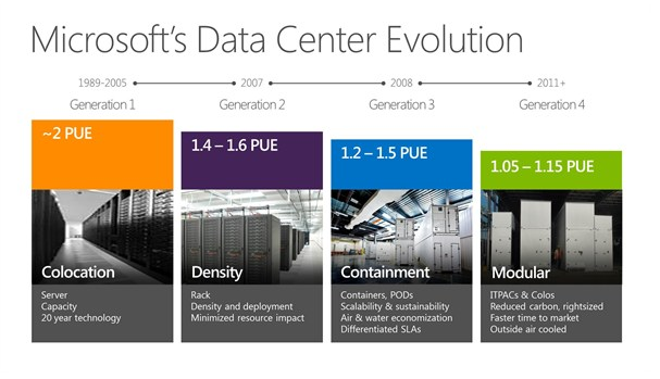 Microsoft Thinks For Fuel-cell Based Datacentres