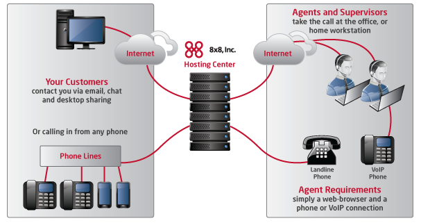 8x8 Launches Its Patented Network Contact Center
