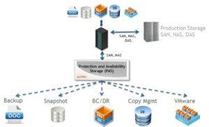 IBM Increases Data Storage Efficiency With SmartCloud Data Virtualization