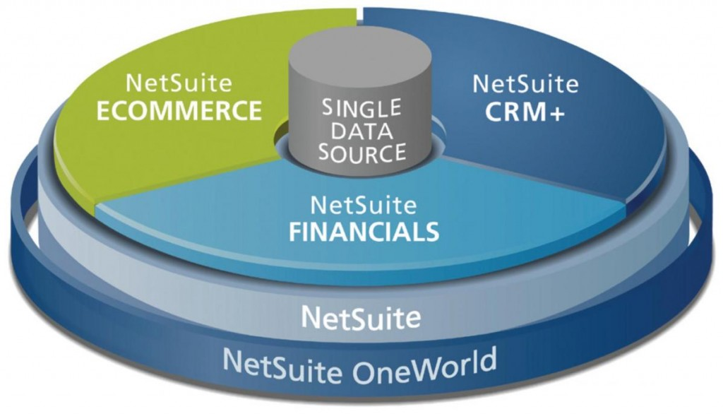 NetSuite For Better Business Management – What You Need To Know