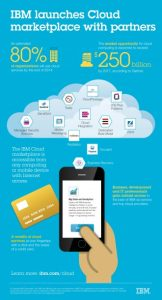 IBM Launches Its Online Cloud Marketplace