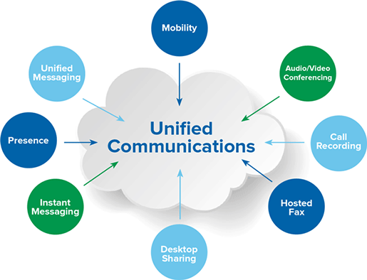 How Unified Communications and Collaboration Tools Benefit Workers