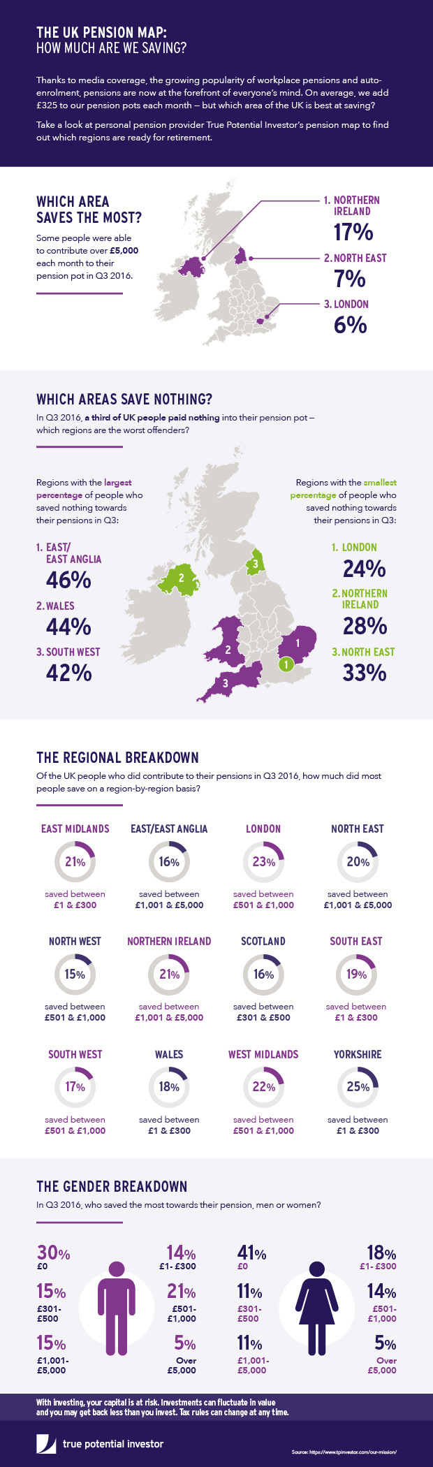 Pensions Map Infographic from Fintech Company: How Much Are We Saving?